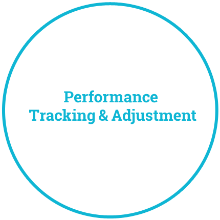 Performance Tracking & Adjustment